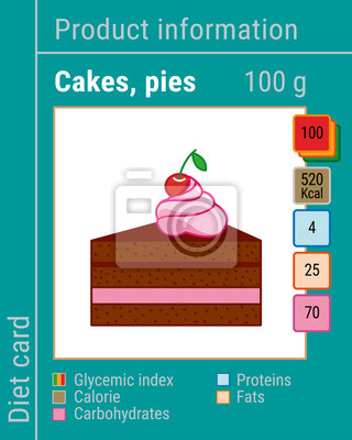 Map information products. Cakes, pies