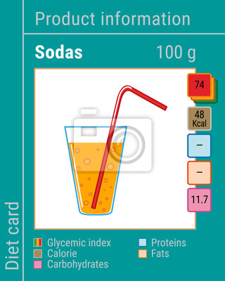 Map information products. Sodas