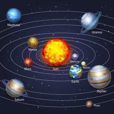Canvas print Planets orbiting