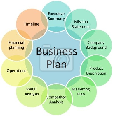 Business plan management diagram