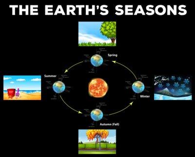 Diagram showing seasons on Earth