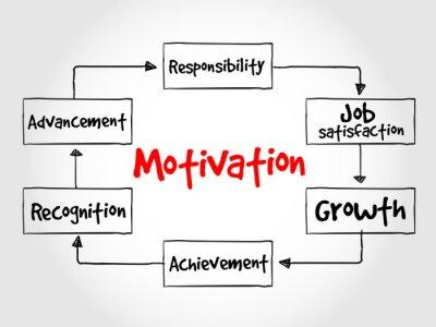Wall mural Motivation process, business concept