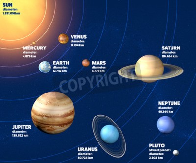 Wall mural Solar system planets diameter, sizes and dimensions