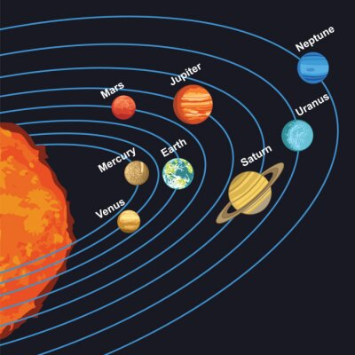 Poster illustration of solar system showing planets around sun