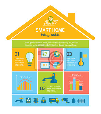 smart home automation technology infographics posters for the wall