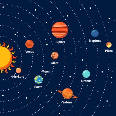 Poster Solar system orbits and planets background